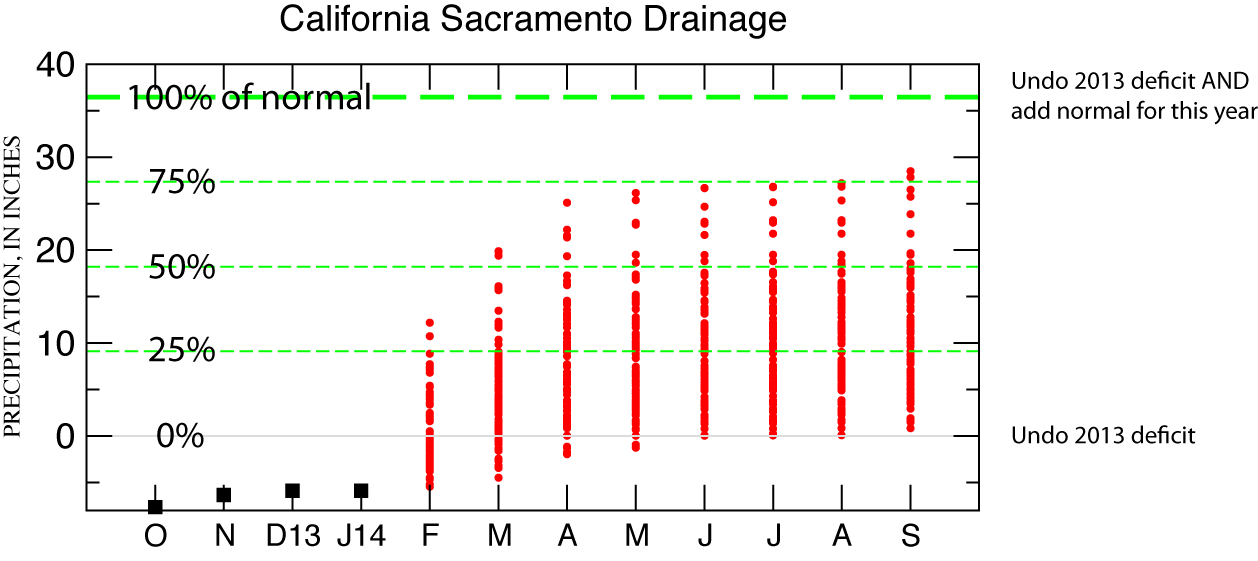Drought Recovery Odds