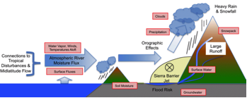 water_cycle_news