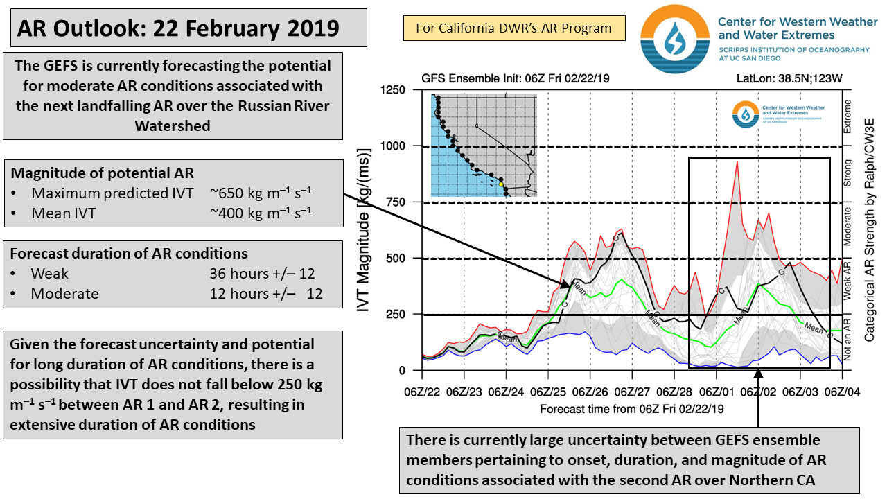 CW3E AR Update: 22 February Outlook – Center for Western